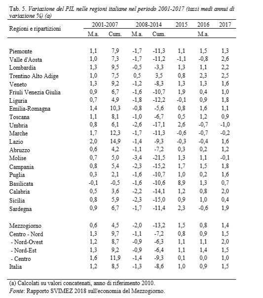 Tabella Pil regioni italiane 2017