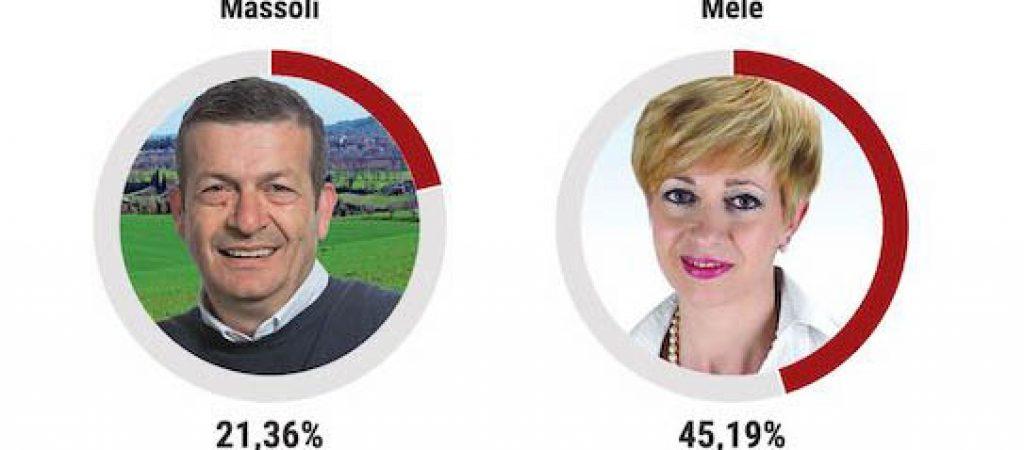 Massoli-Mele