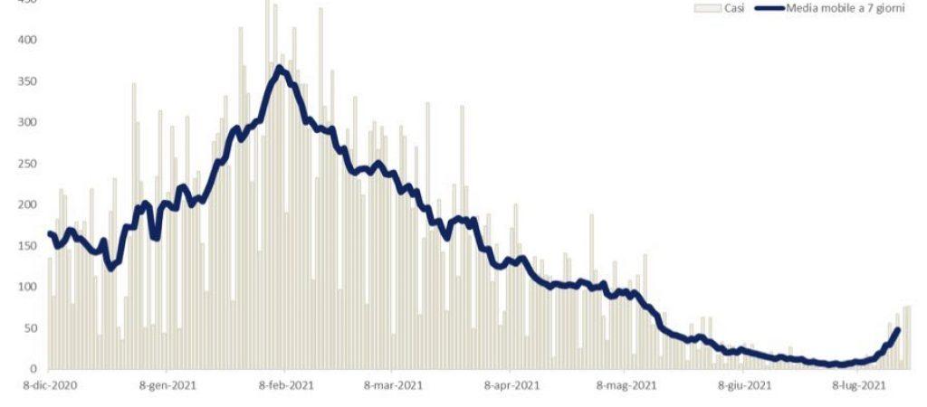 contagi grafico 22-07-21